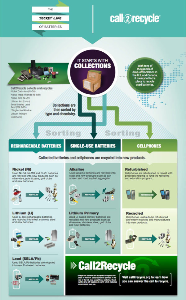 battery recycle infographic